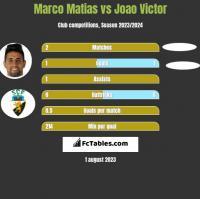 Marco Matias vs Joao Victor h2h player stats