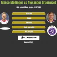 Marco Meilinger vs Alexander Gruenwald h2h player stats