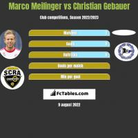 Marco Meilinger vs Christian Gebauer h2h player stats
