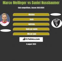 Marco Meilinger vs Daniel Nussbaumer h2h player stats