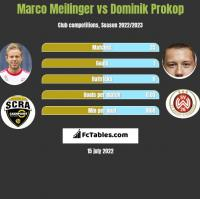 Marco Meilinger vs Dominik Prokop h2h player stats
