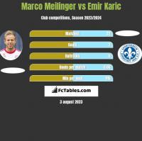 Marco Meilinger vs Emir Karic h2h player stats