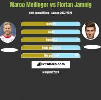 Marco Meilinger vs Florian Jamnig h2h player stats