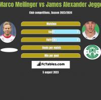 Marco Meilinger vs James Alexander Jeggo h2h player stats