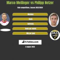 Marco Meilinger vs Philipp Netzer h2h player stats