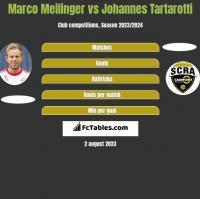Marco Meilinger vs Johannes Tartarotti h2h player stats