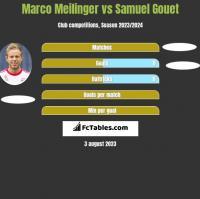Marco Meilinger vs Samuel Gouet h2h player stats
