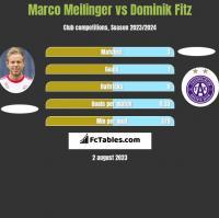 Marco Meilinger vs Dominik Fitz h2h player stats