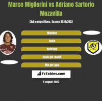 Marco Migliorini vs Adriano Sartorio Mezavilla h2h player stats