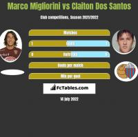 Marco Migliorini vs Claiton Dos Santos h2h player stats