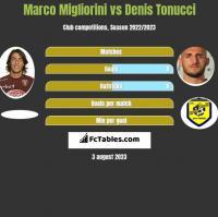 Marco Migliorini vs Denis Tonucci h2h player stats