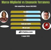 Marco Migliorini vs Emanuele Terranova h2h player stats
