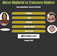 Marco Migliorini vs Francesco Migliore h2h player stats