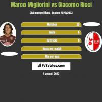 Marco Migliorini vs Giacomo Ricci h2h player stats