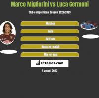 Marco Migliorini vs Luca Germoni h2h player stats