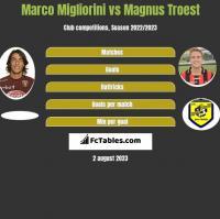 Marco Migliorini vs Magnus Troest h2h player stats