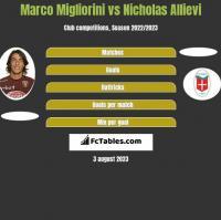 Marco Migliorini vs Nicholas Allievi h2h player stats