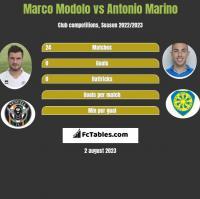 Marco Modolo vs Antonio Marino h2h player stats
