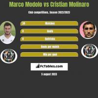 Marco Modolo vs Cristian Molinaro h2h player stats