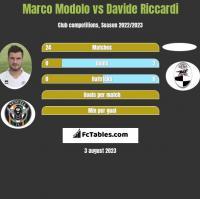 Marco Modolo vs Davide Riccardi h2h player stats