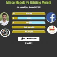 Marco Modolo vs Gabriele Morelli h2h player stats