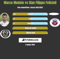 Marco Modolo vs Gian Filippo Felicioli h2h player stats