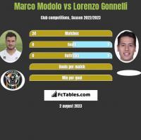 Marco Modolo vs Lorenzo Gonnelli h2h player stats