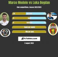 Marco Modolo vs Luka Bogdan h2h player stats