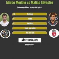 Marco Modolo vs Matias Silvestre h2h player stats