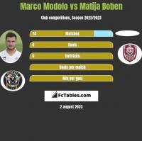 Marco Modolo vs Matija Boben h2h player stats
