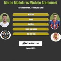 Marco Modolo vs Michele Cremonesi h2h player stats