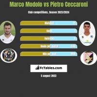 Marco Modolo vs Pietro Ceccaroni h2h player stats