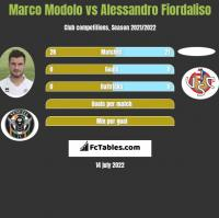 Marco Modolo vs Alessandro Fiordaliso h2h player stats