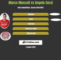 Marco Moscati vs Angelo Corsi h2h player stats