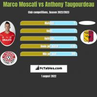Marco Moscati vs Anthony Taugourdeau h2h player stats