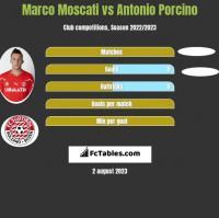 Marco Moscati vs Antonio Porcino h2h player stats