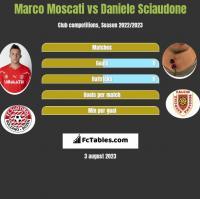 Marco Moscati vs Daniele Sciaudone h2h player stats