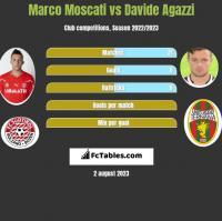 Marco Moscati vs Davide Agazzi h2h player stats