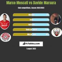 Marco Moscati vs Davide Marsura h2h player stats