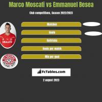 Marco Moscati vs Emmanuel Besea h2h player stats