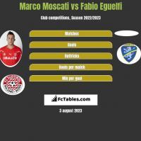 Marco Moscati vs Fabio Eguelfi h2h player stats