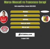 Marco Moscati vs Francesco Corapi h2h player stats