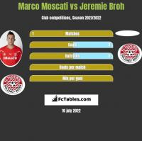 Marco Moscati vs Jeremie Broh h2h player stats