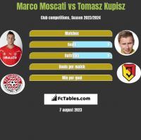 Marco Moscati vs Tomasz Kupisz h2h player stats