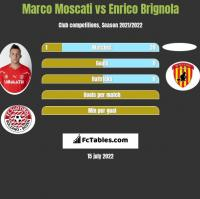 Marco Moscati vs Enrico Brignola h2h player stats