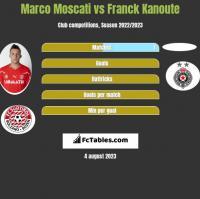 Marco Moscati vs Franck Kanoute h2h player stats