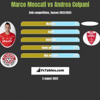 Marco Moscati vs Andrea Colpani h2h player stats