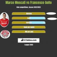 Marco Moscati vs Francesco Golfo h2h player stats