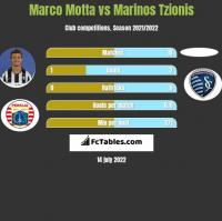Marco Motta vs Marinos Tzionis h2h player stats