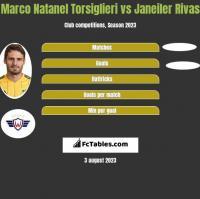 Marco Natanel Torsiglieri vs Janeiler Rivas h2h player stats